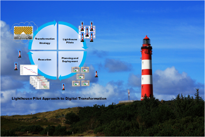 Improve Transformation Successes With Lighthouse Pilots.